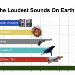 The Loudest Sounds on Earth